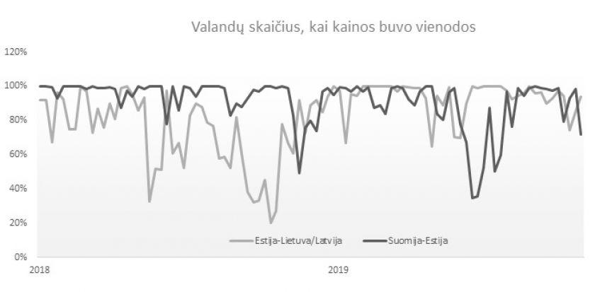 Elektros rinkos barometras:  Lietuvoje ir Latvijoje – vienoda elektros kaina