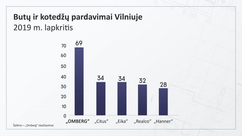 """""""Omberg"""" pardavimus šiemet augino daugiau kaip 70 proc. ir įsiveržė į sostinės vystytojų Top 3"""
