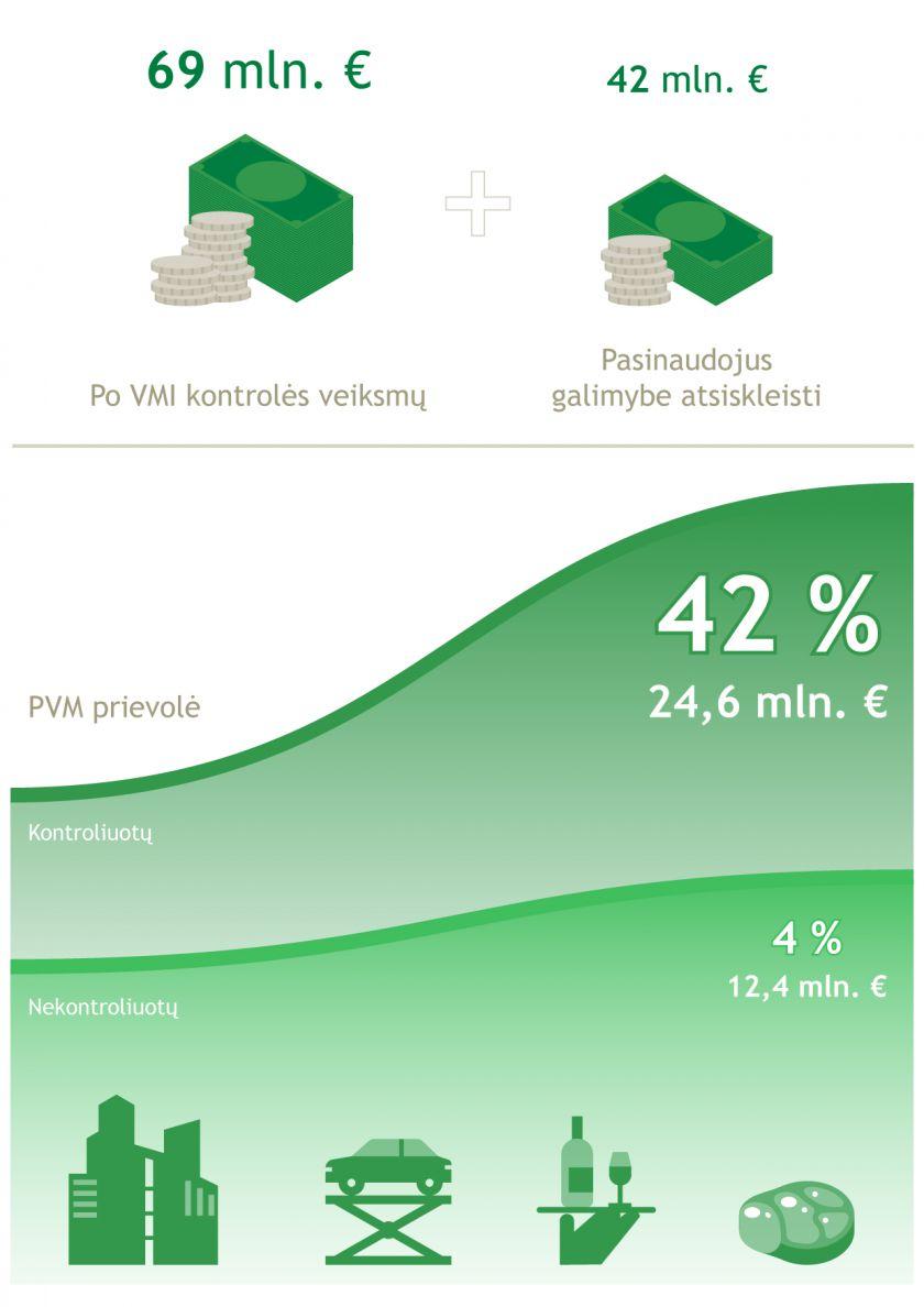 Nepanorę atsiskleisti sulaukė VMI dėmesio: į biudžetą papildomai suskaičiuoti 69 mln. Eur mokesčių