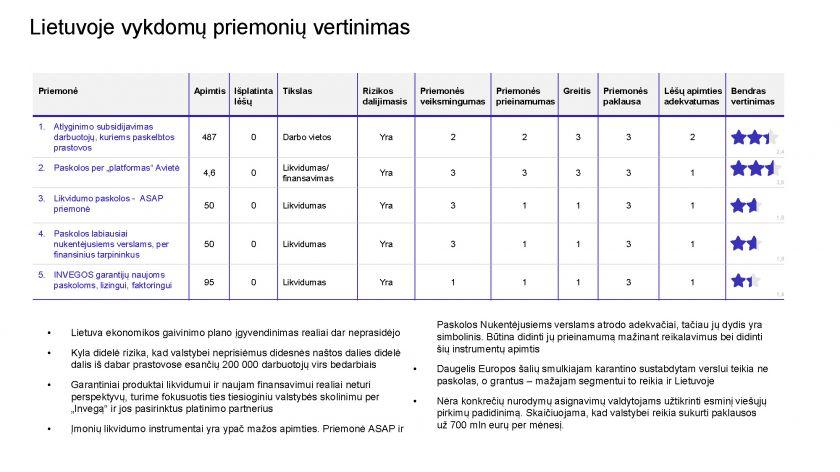 Beveik trečdaliui Lietuvos nedirbant ekspertai sureitingavo valdžios siūlomas ekonomikos skatinimo priemones: kviečia nežaisti loterijos