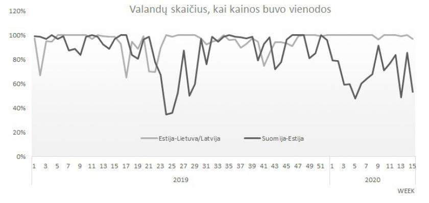 Elektros rinkos barometras: praėjusią savaitę elektros kaina Lietuvoje nukrito 15 proc.