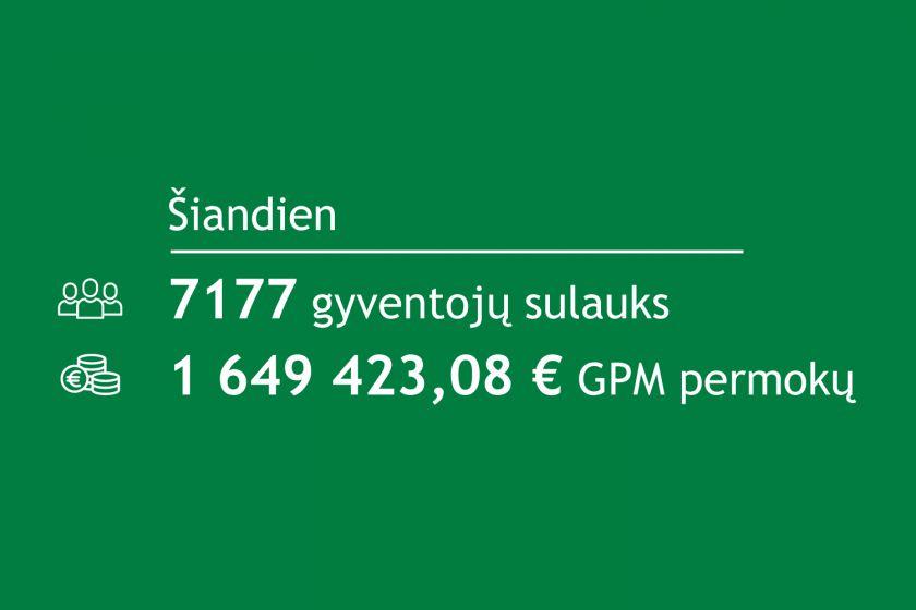 Pirmieji 1,6 mln. eurų GPM permokų šiandien pasieks 7 tūkst. gyventojų sąskaitas