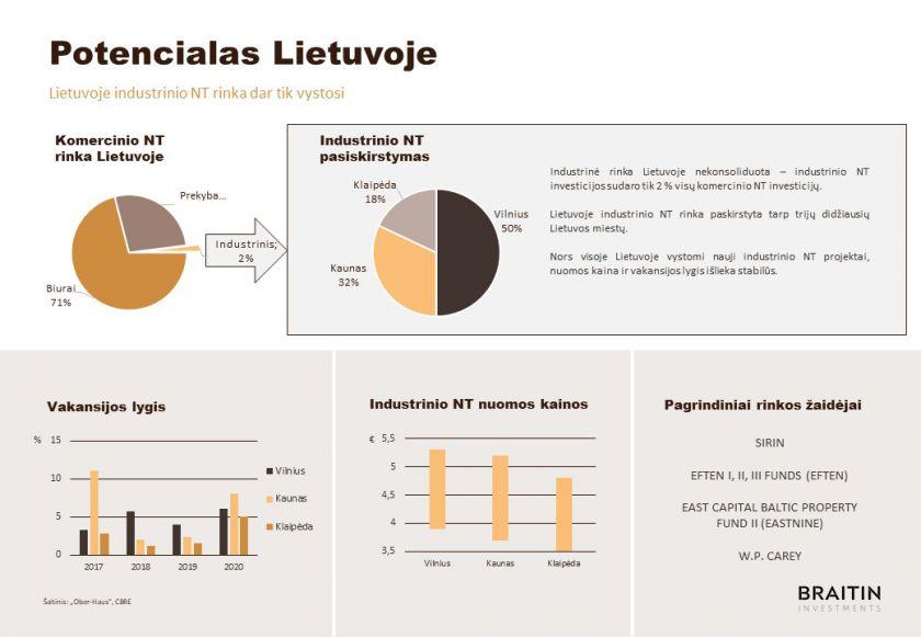 """Naujas """"BRAITIN"""" fondas investuos į industrinį nekilnojamąjį turtą"""