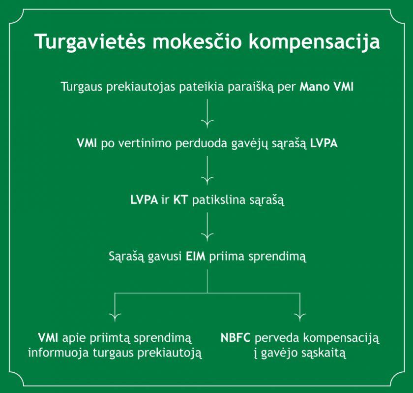 VMI kviečia teikti paraiškas turgavietės mokesčio kompensacijai gauti