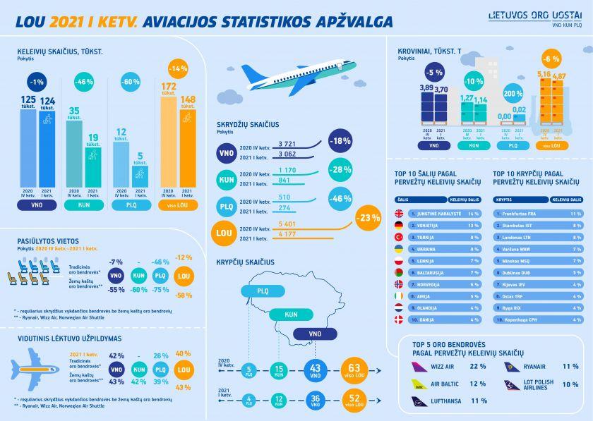 Lietuvos oro uostų pirmojo ketvirčio apžvalga: spartesnio keleivių srauto augimo laukiama antrąjį ketvirtį