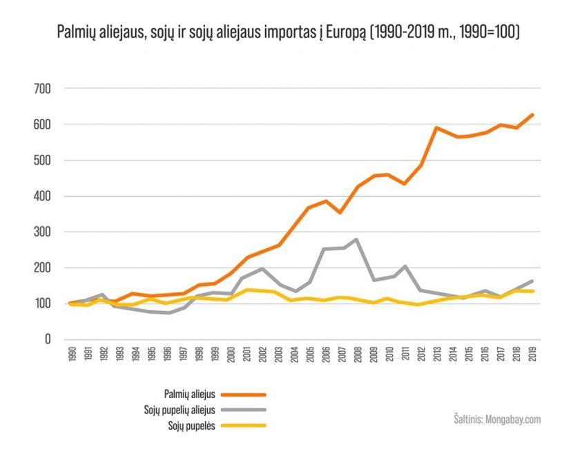 Palmių aliejų degaluose ribojančių šalių daugėja: nuo kitų metų jungiasi ir Belgija