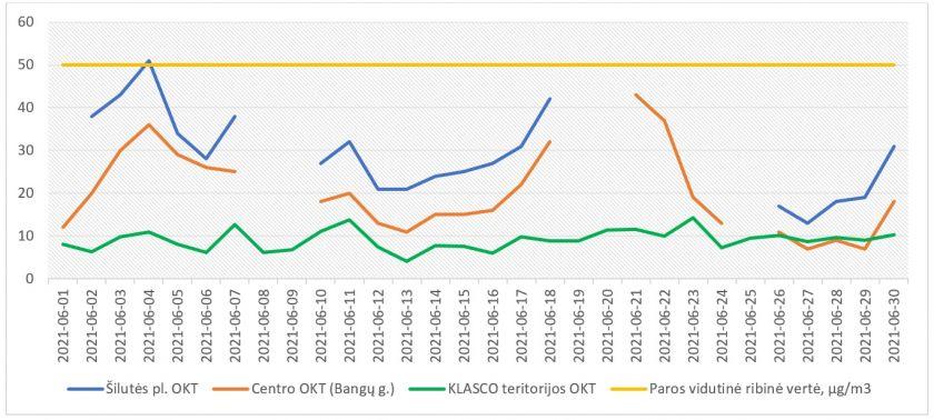 Birželio mėnesį Klaipėdoje mažiausiai kietųjų dalelių nustatyta prie KLASCO