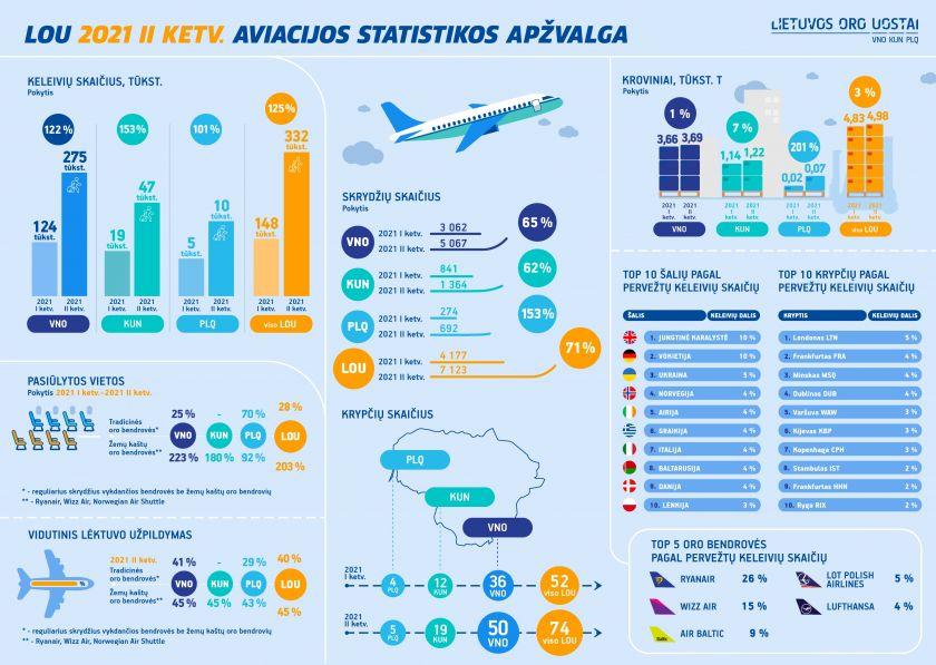 Lietuvos oro uostuose antrąjį metų ketvirtį keleivių srautas augo daugiau nei dvigubai: kelionių procesas paprastėja vakcinuotiems keleiviams