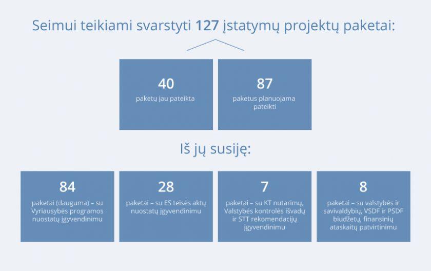 Seimo rudens sesijai teikiami svarbius pokyčius įgyvendinančių įstatymų projektai